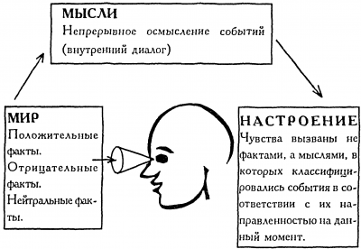 контроль мыслей и чувств