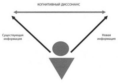 Когнитивный диссонанс