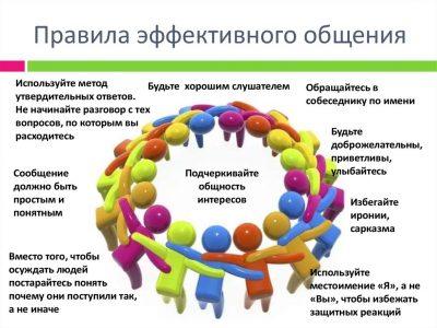 Правила эффективного общения с людьми