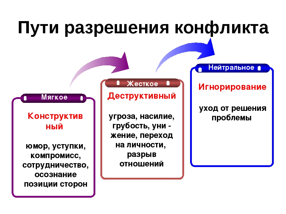 Пути разрешения конфликтов